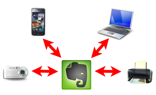 Evernote lectures for beginners 2 3