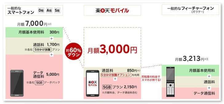 Rakuten mobile 5minutes kakehodai 2