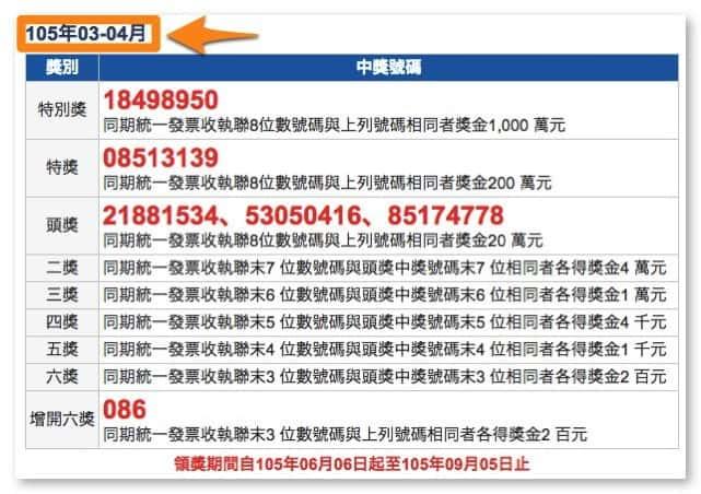 Taiwan receipt lottery 3