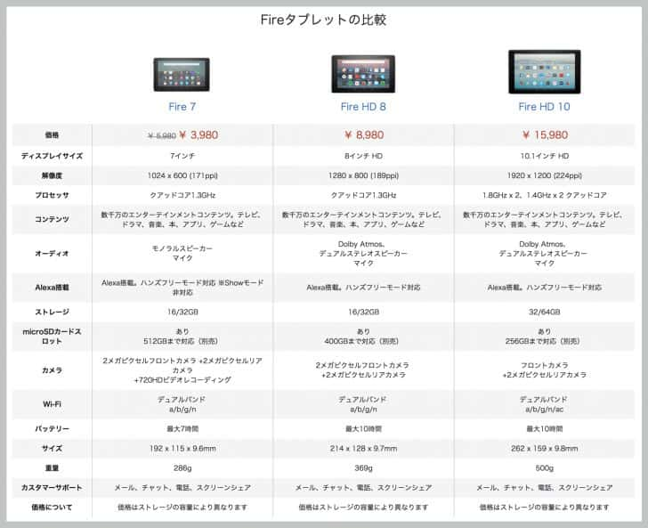 Amazon Fireタブレットの比較表