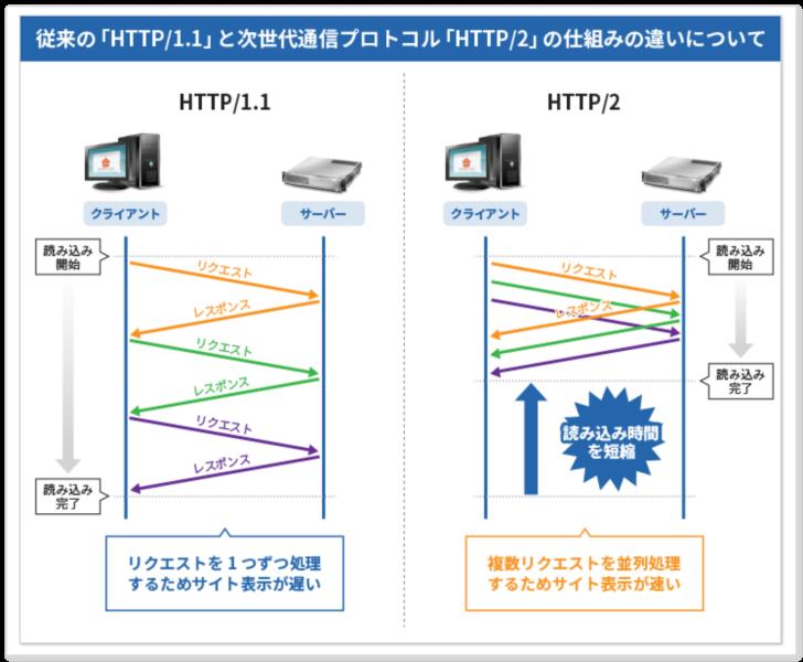 HTTP/2について