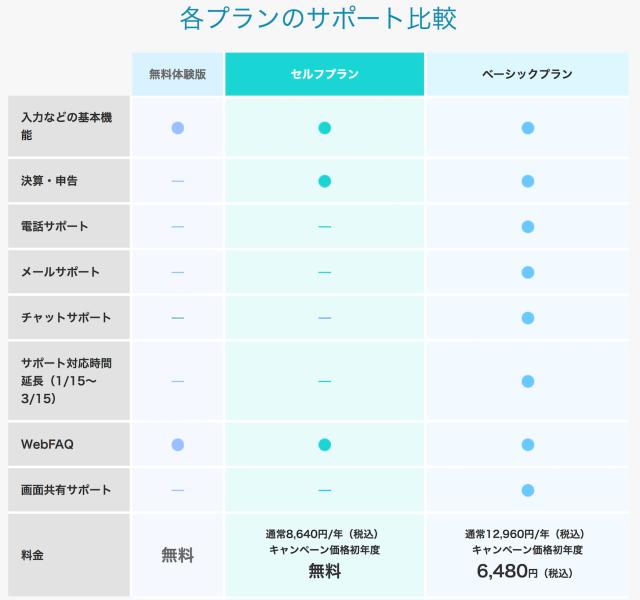 やよいの青色申告オンライン料金表