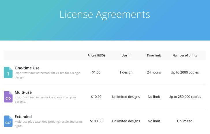 Canva:有料画像のライセンス詳細