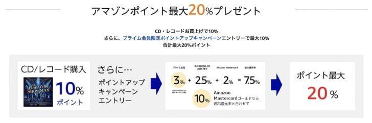Amazonプライムデー:CDやレコード購入で10%ポイント
