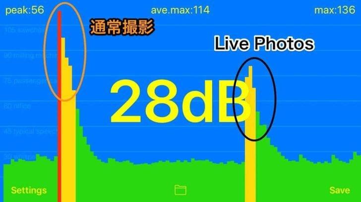 Live Photosオン・オフでの音の違い