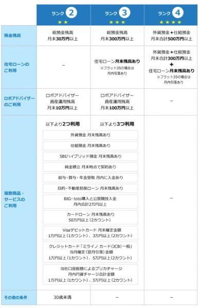 スマートプログラムのランク判定条件