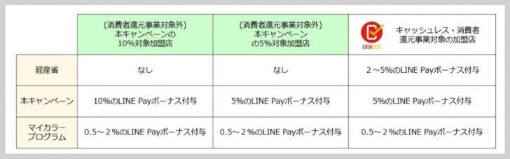 誰でも最大12%戻ってくる!LINE Pay生活応援祭