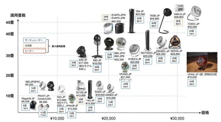 ボルネードのサーキュレーター製品チャート
